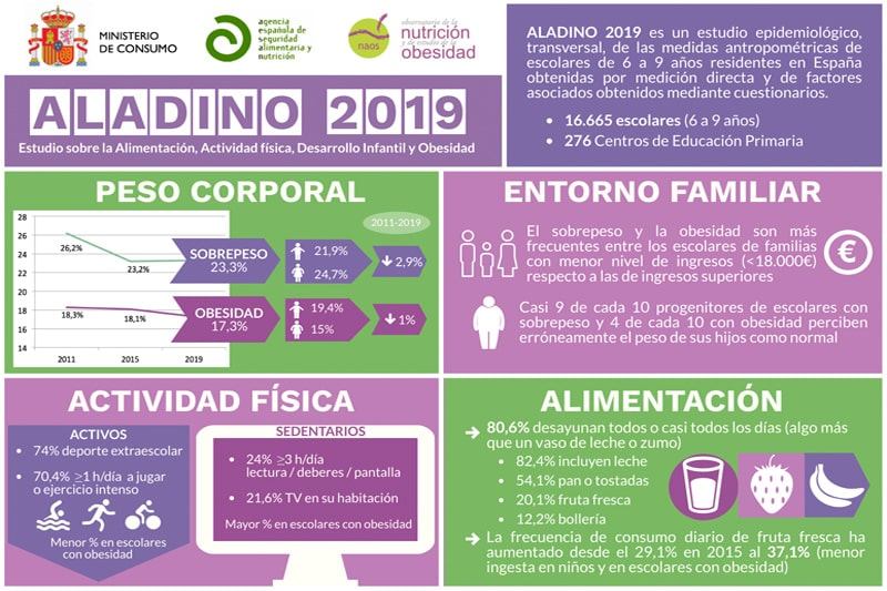 Estudio ALADINO en España 2019 - Observatorio FIEX Evolució obesidad infantil